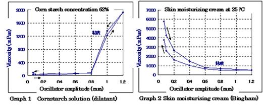 Rheometer graph 1 and 2