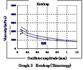 Rheometer graph 3